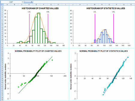 Histograms and normal probability plots to evaluate the normal distribution assumption